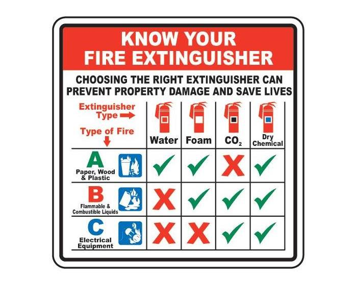 A multi-colored chart displaying what type of fire extinguisher to use for what type of fire.