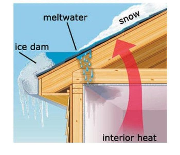 Water Damage Ice Damming Tips for Ulster County!